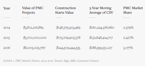 data from the modular building institute shows modular construction gaining momentum