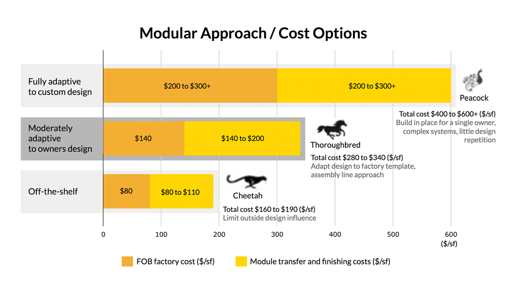 Is Modular Construction Less Expensive than Conventional?