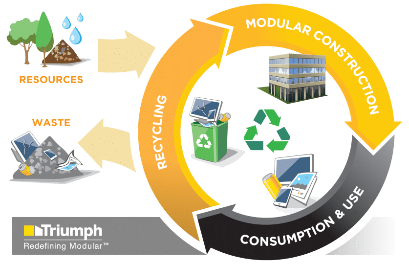 Planning Commercial Buildings for Future Change and the Circular Economy
