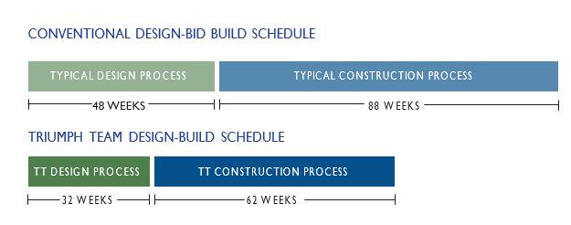 conventional vs. modular design build schedule