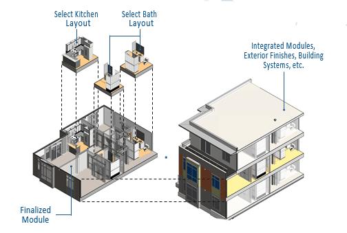 modular building module design