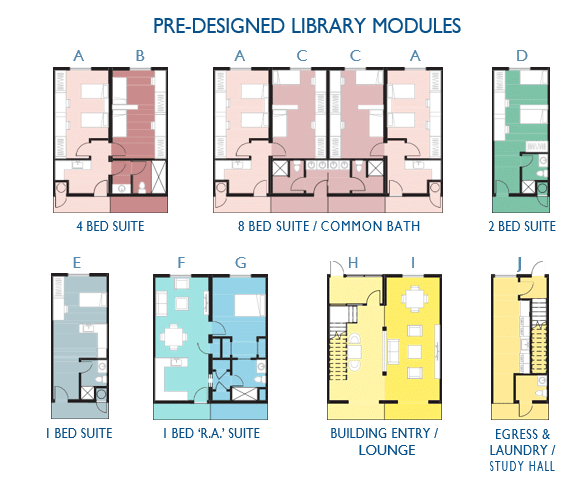 predesigned library modules