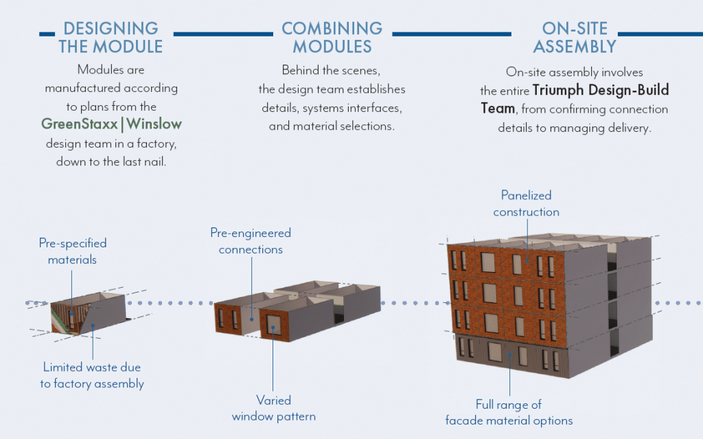 Streamlined Design and Construction Process